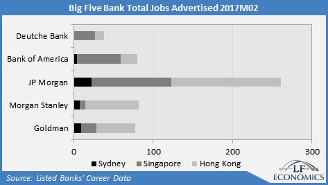 Big 5 Job ads in Hong Kong & Singapore leave Sydney for dust  - LF